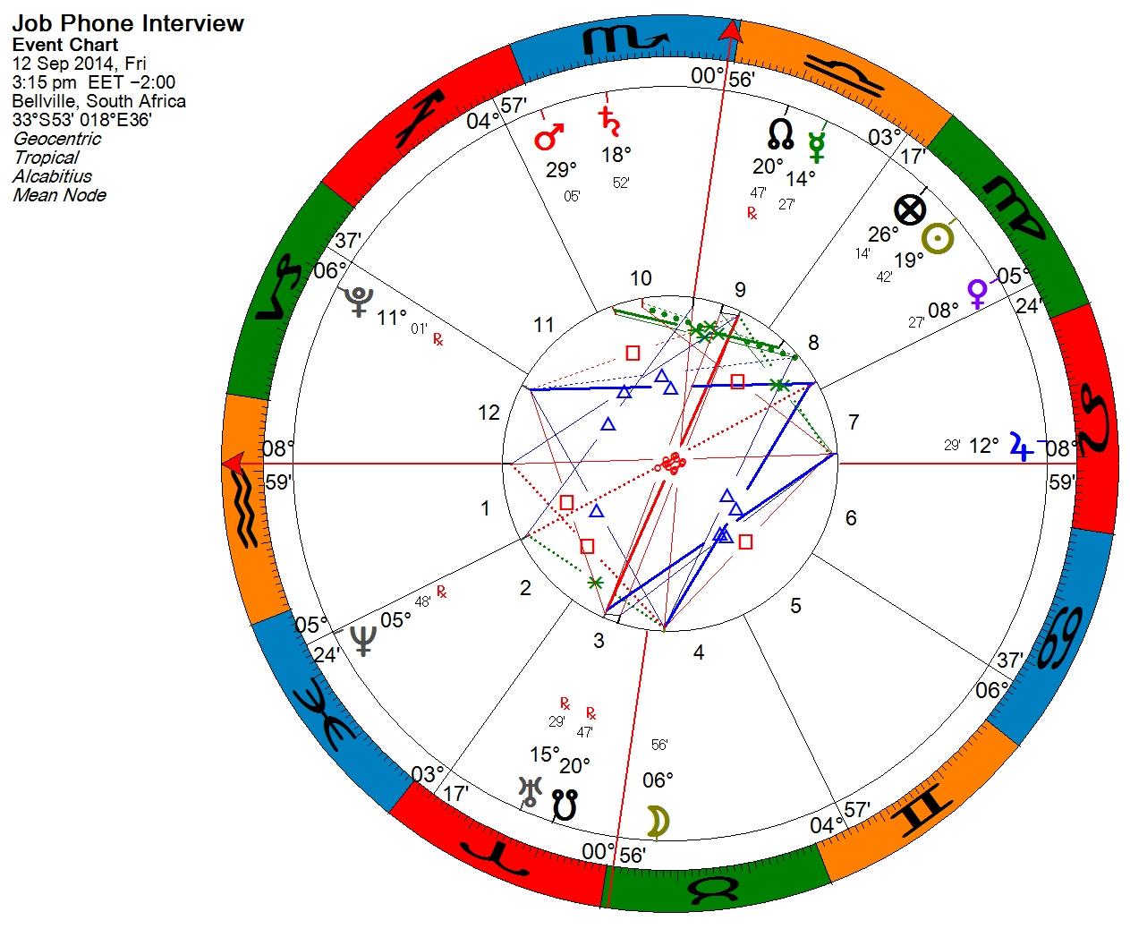 electional astrology job interview